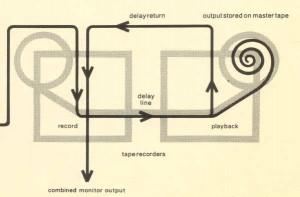 Brian Eno's 'Discreet Music' flow chart.
